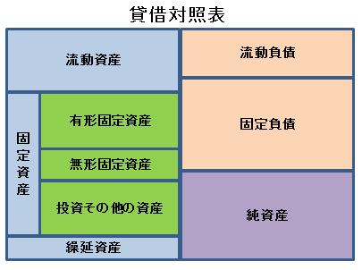 濵田公認会計士・税理士事務所メニュー2.貸借対照表の意義